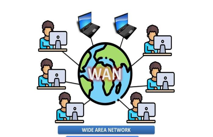 wan network